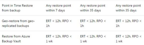 Backup and Restore Options for Azure SQL DB | All About SQL